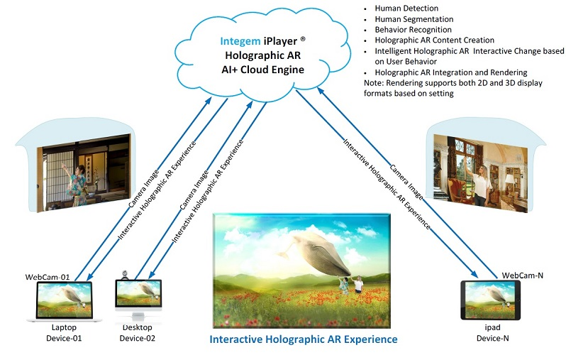 Integem iPlayer: How Integem Holographic AR cloud platform works